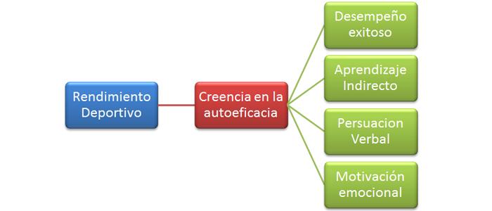auto conf 3
