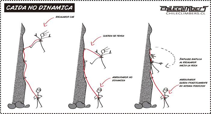 caida dinamica 1