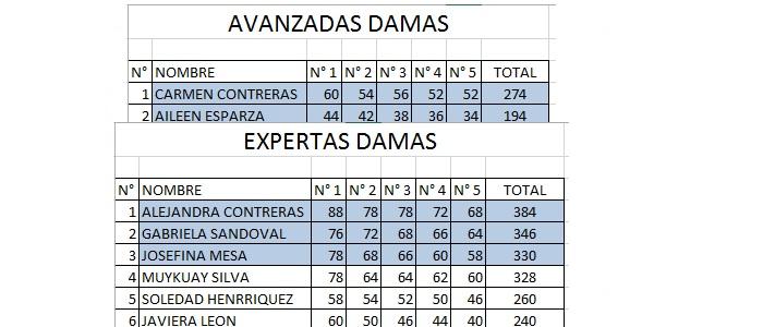 AvanzadasyExpDamas