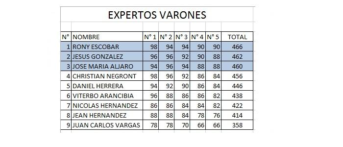 ExpertosVarones