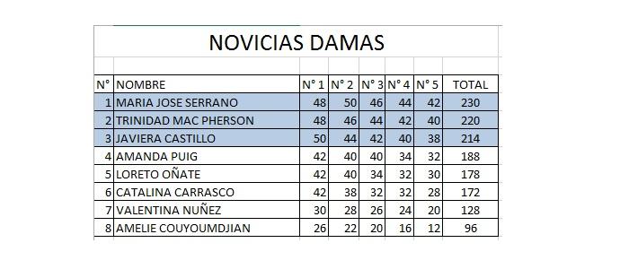NoviciosDamas